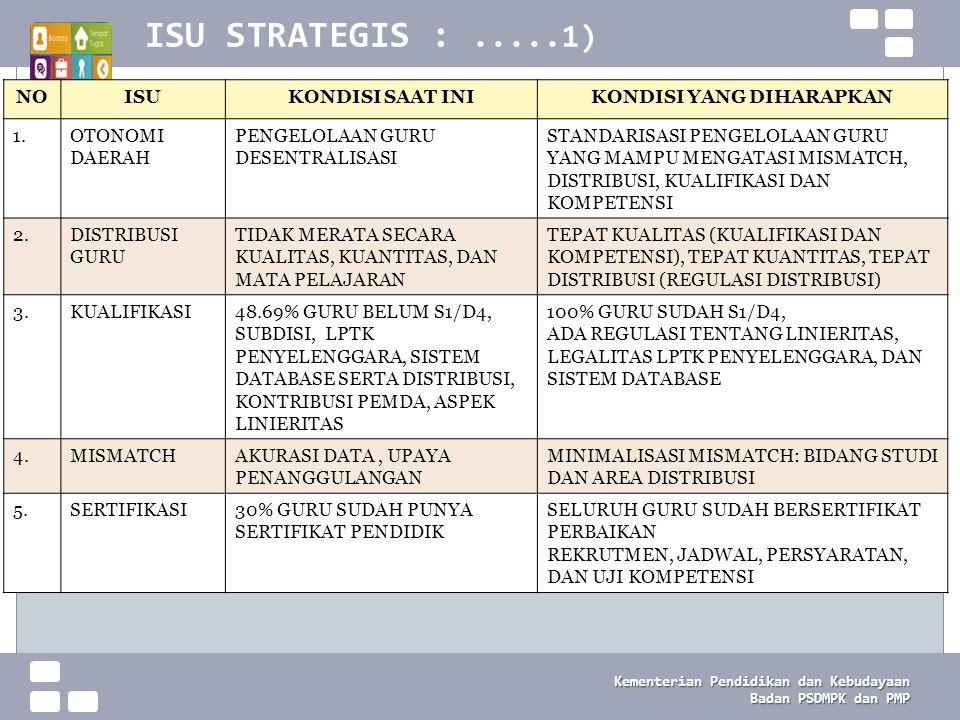 UPDATING DATA Pendidik dan Tenaga Kependidikan 2013 Kementerian Pendidikan dan Kebudayaan Badan PSDMP K dan PMP