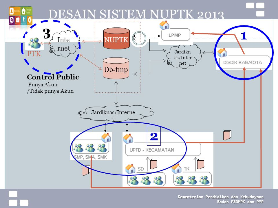 Kementerian Pendidikan dan Kebudayaan Badan PSDMPK dan PMP UPDATING DATA NUPTK 2013