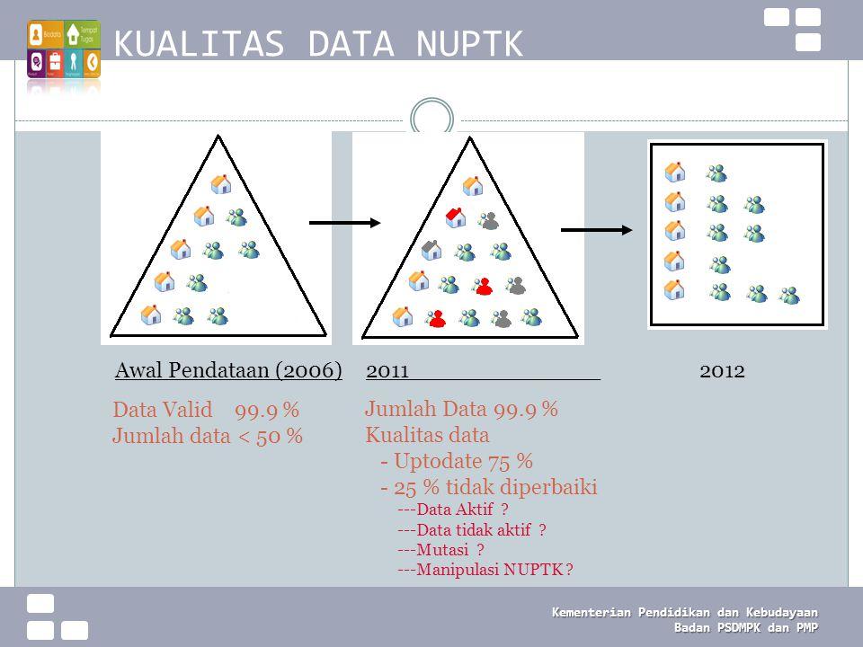 Kementerian Pendidikan dan Kebudayaan Badan PSDMPK dan PMP KUALITAS DATA NUPTK Awal Pendataan (2006) Data Valid 99.9 % Jumlah data < 50 % 2011______________ Jumlah Data 99.9 % Kualitas data - Uptodate 75 % - 25 % tidak diperbaiki ---Data Aktif .