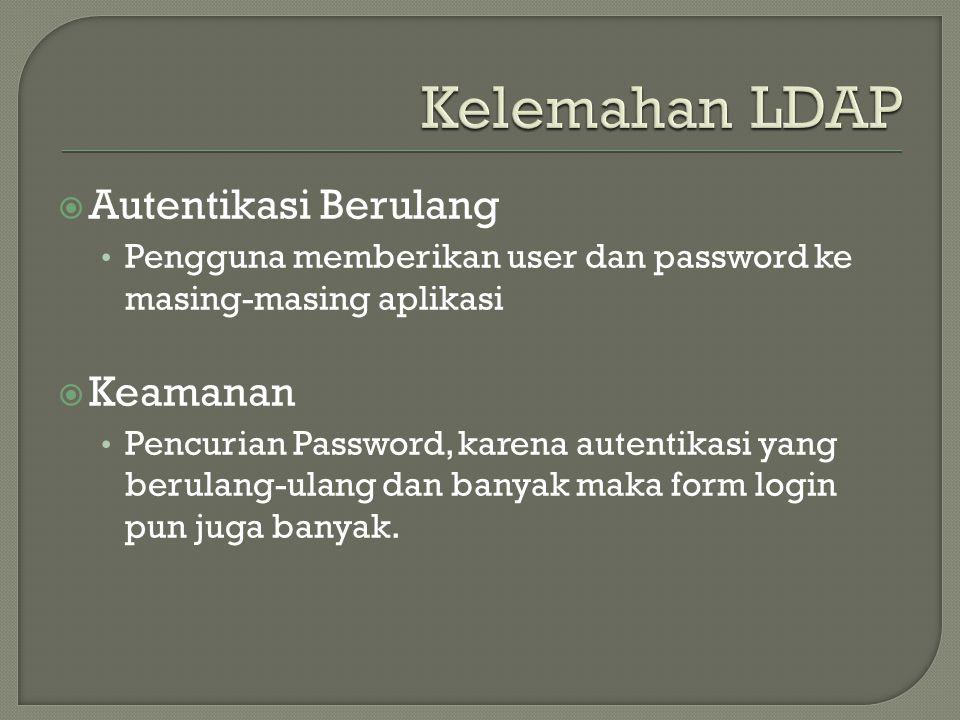  Autentikasi Berulang • Pengguna memberikan user dan password ke masing-masing aplikasi  Keamanan • Pencurian Password, karena autentikasi yang berulang-ulang dan banyak maka form login pun juga banyak.