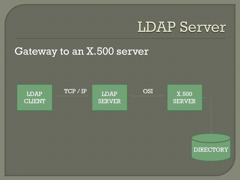 Gateway to an X.500 server LDAP CLIENT LDAP SERVER X.500 SERVER DIRECTORY TCP / IPOSI
