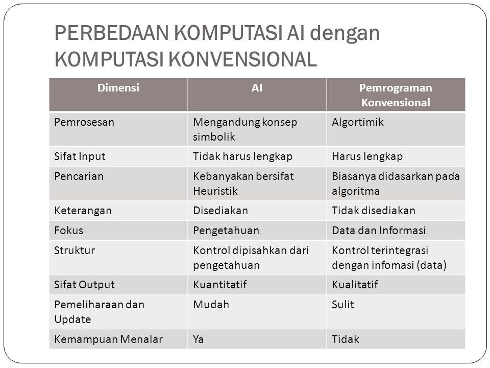 PERBEDAAN KOMPUTASI AI dengan KOMPUTASI KONVENSIONAL DimensiAIPemrograman Konvensional PemrosesanMengandung konsep simbolik Algortimik Sifat InputTida