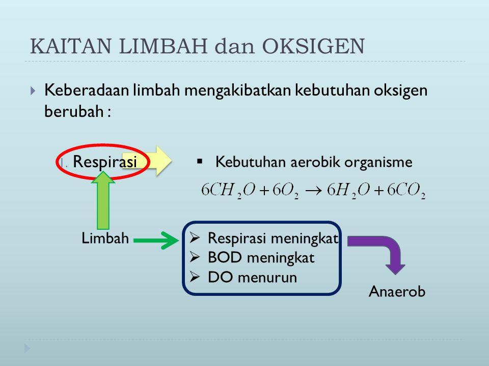 KAITAN LIMBAH dan OKSIGEN  Keberadaan limbah mengakibatkan kebutuhan oksigen berubah : 1.