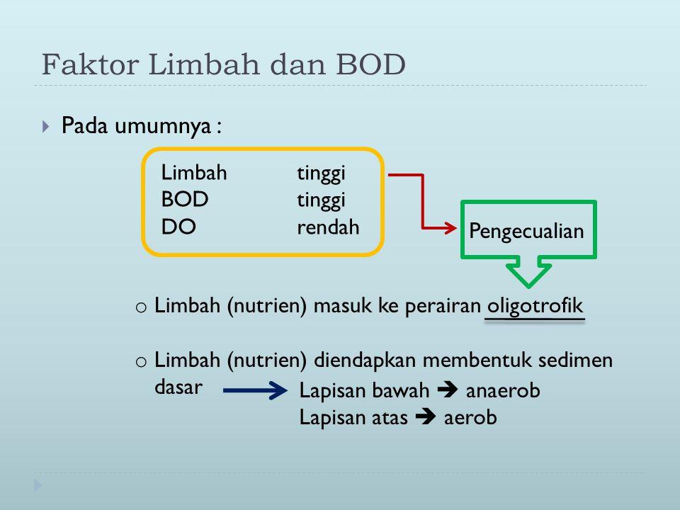 Faktor Limbah dan BOD  Pada umumnya : Limbahtinggi BODtinggi DOrendah Pengecualian o Limbah (nutrien) masuk ke perairan oligotrofik o Limbah (nutrien) diendapkan membentuk sedimen dasar Lapisan bawah  anaerob Lapisan atas  aerob