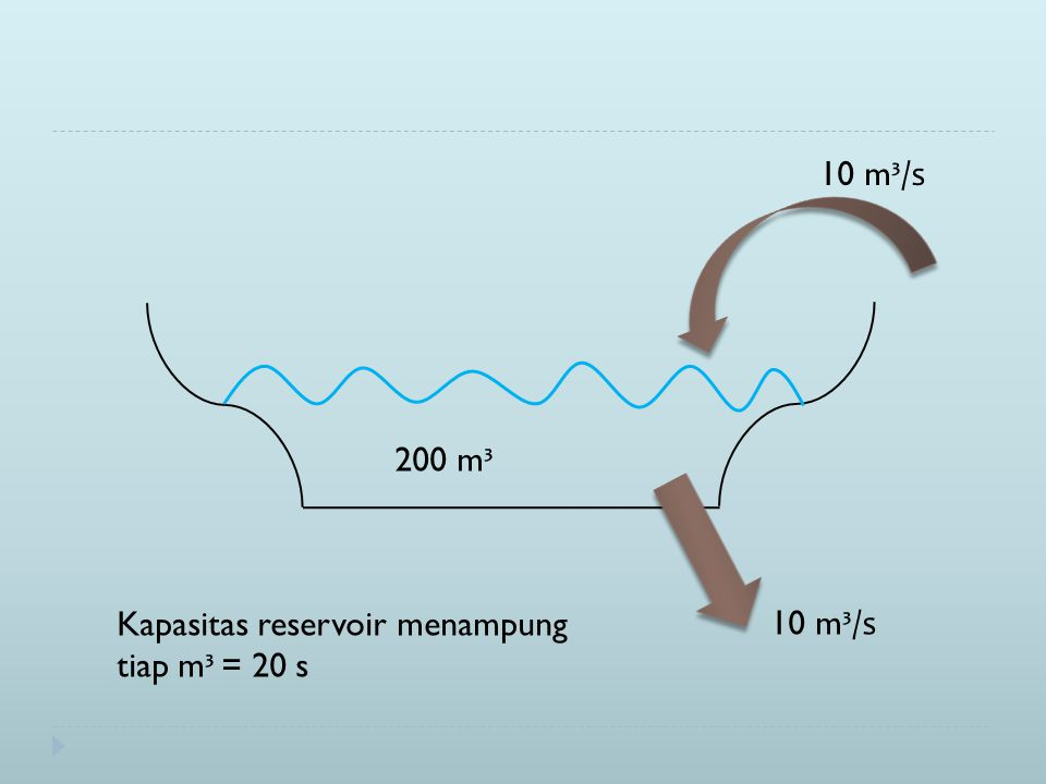 10 m ³/s 200 m ³ Kapasitas reservoir menampung tiap m ³ = 20 s 10 m ³/s