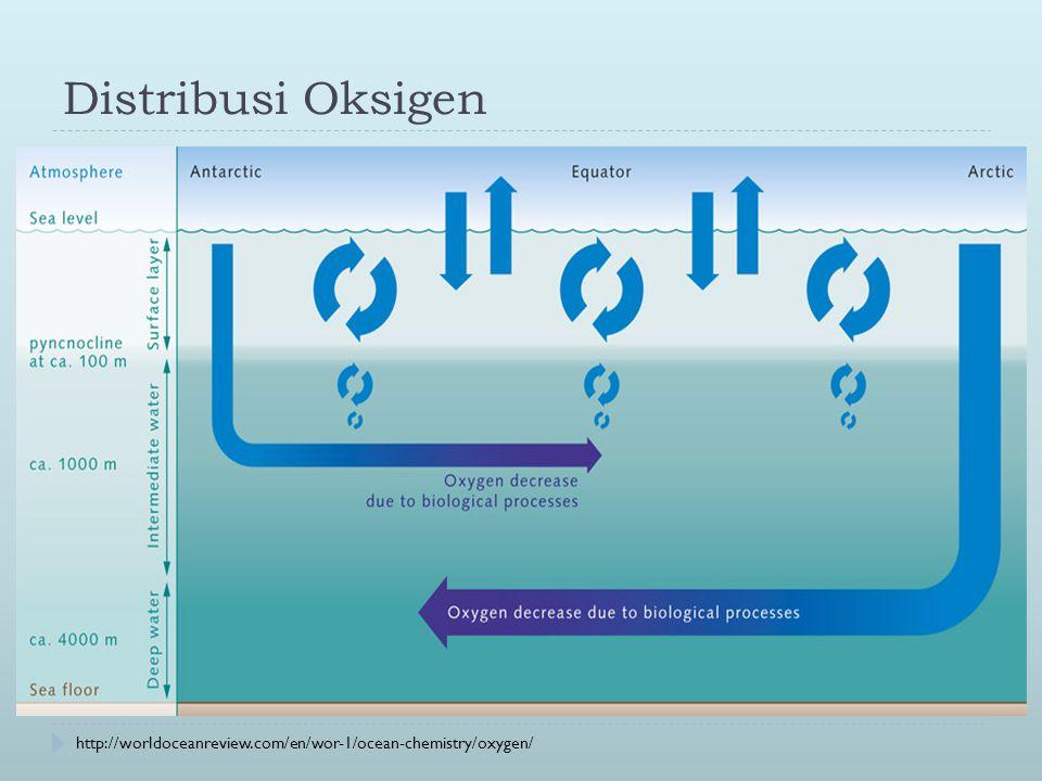 Distribusi Oksigen http://worldoceanreview.com/en/wor-1/ocean-chemistry/oxygen/