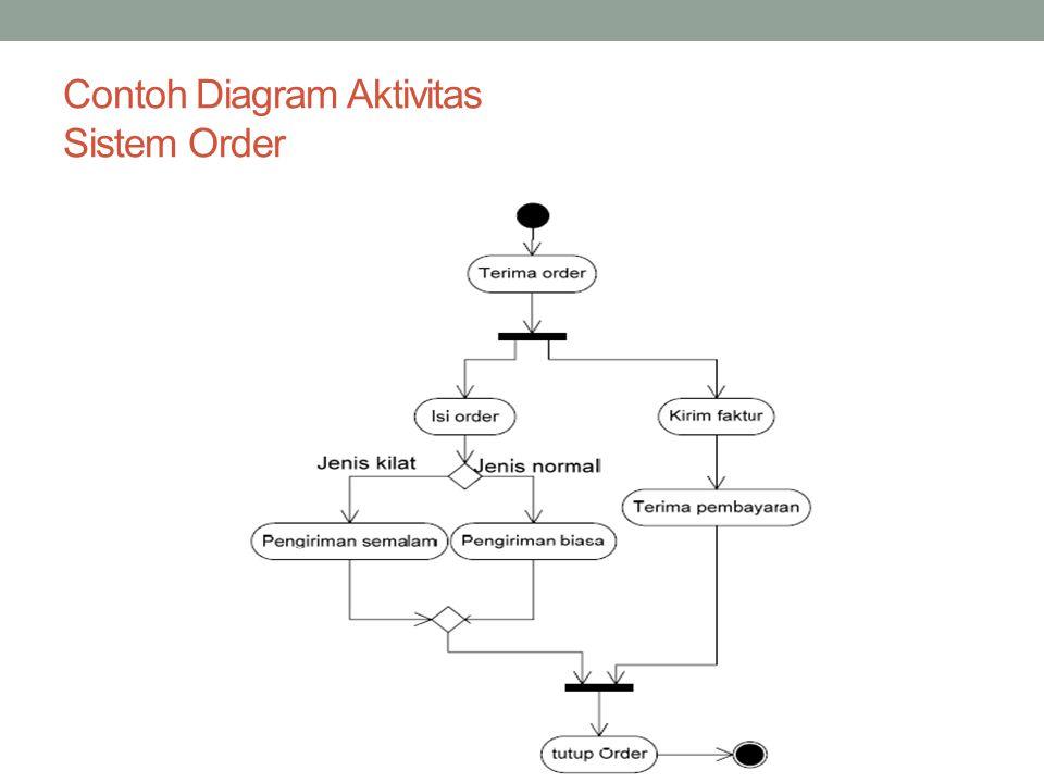 Contoh Diagram Aktivitas Sistem Order