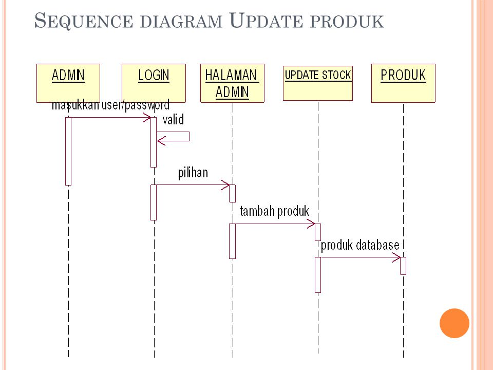 S EQUENCE DIAGRAM U PDATE PRODUK
