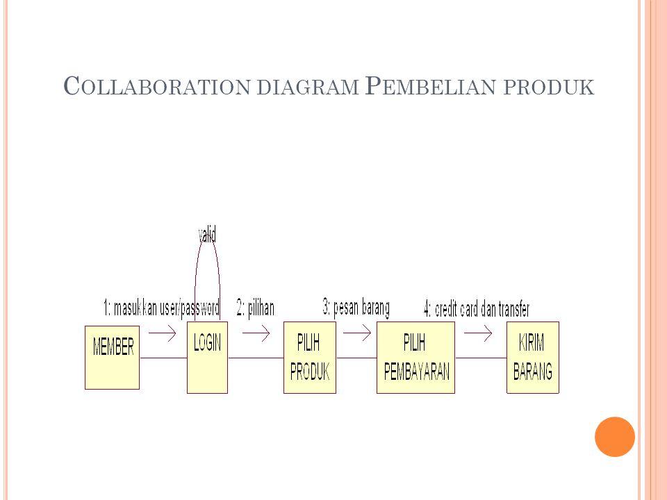 C OLLABORATION DIAGRAM P EMBELIAN PRODUK