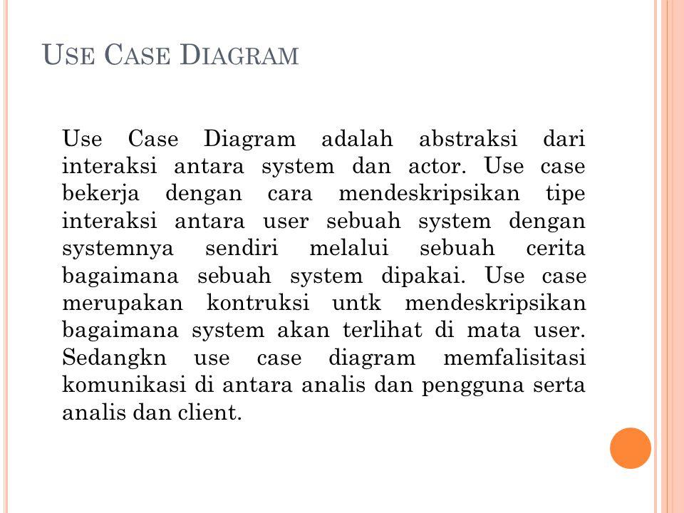 U SE C ASE D IAGRAM Use Case Diagram adalah abstraksi dari interaksi antara system dan actor.