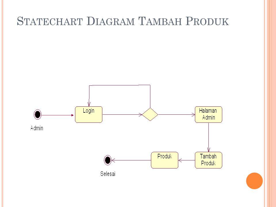 S TATECHART D IAGRAM T AMBAH P RODUK