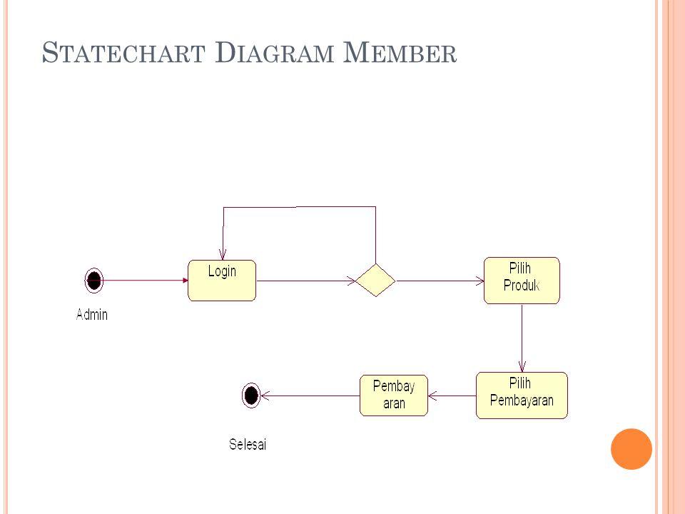 S TATECHART D IAGRAM M EMBER