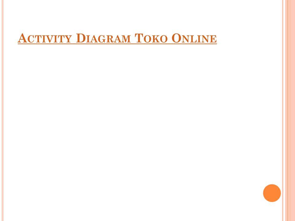A CTIVITY D IAGRAM T OKO O NLINE