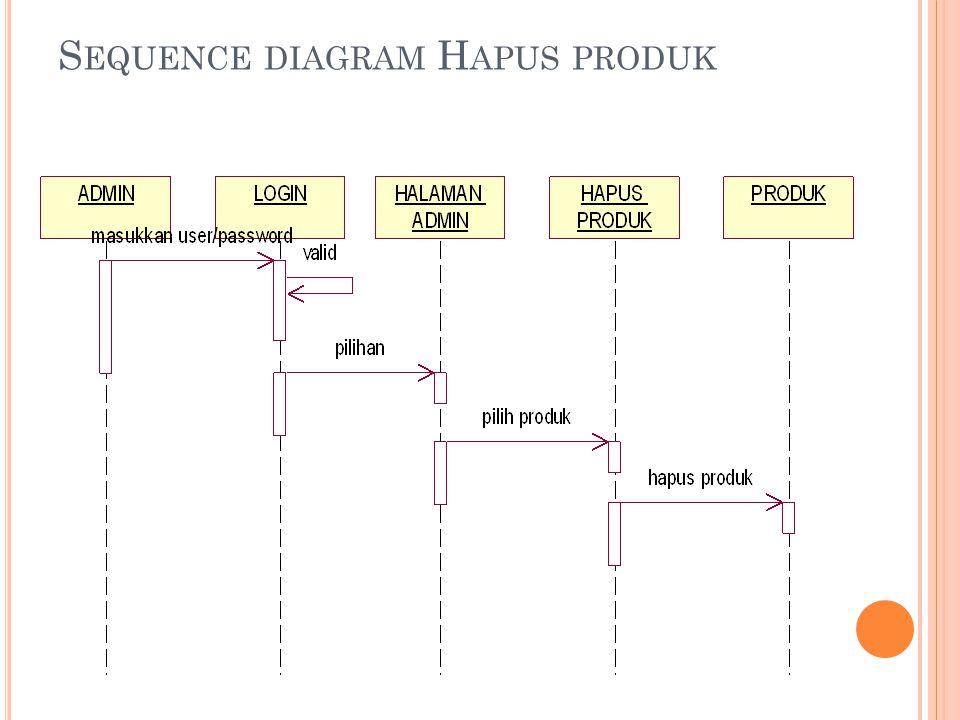 D EPLOYMENT DIAGRAM Menggambarkan tata letak sebuah sistem secara fisik, menampakkan bagian-bagian software yang brjalan pada bagian-bagian hardware, menunjukkan hubungan komputer dengan perangkat (nodes) satu sama lain dan jenis hubungannya.