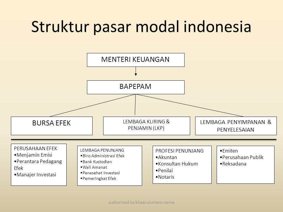 Struktur pasar modal indonesia PERUSAHAAN EFEK •Menjamin Emisi •Perantara Pedagang Efek •Manajer Investasi LEMBAGA PENUNJANG •Biro Administrasi Efek •