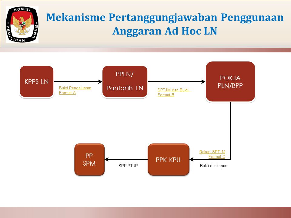 Mekanisme Pertanggungjawaban Penggunaan Anggaran Ad Hoc LN PP SPM KPPS LN POKJA PLN/BPP PPK KPU PPLN/ Pantarlih LN Bukti Pengeluaran Format A SPTJM dan Bukti Format B Rekap SPTJM Format C Bukti di simpanSPP PTUP 2