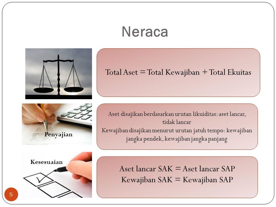 Neraca 5 Aset disajikan berdasarkan urutan likuiditas: aset lancar, tidak lancar Kewajiban disajikan menurut urutan jatuh tempo: kewajiban jangka pendek, kewajiban jangka panjang Total Aset = Total Kewajiban + Total Ekuitas Aset lancar SAK = Aset lancar SAP Kewajiban SAK = Kewajiban SAP Penyajian Kesesuaian