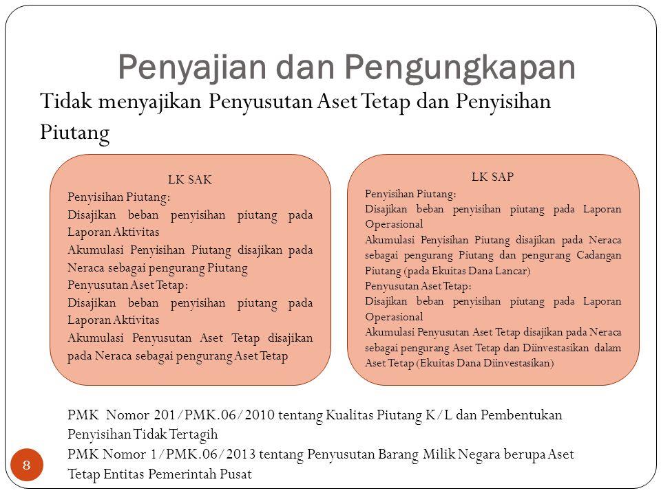 Penyajian dan Pengungkapan Tidak menyajikan Penyusutan Aset Tetap dan Penyisihan Piutang LK SAK Penyisihan Piutang: Disajikan beban penyisihan piutang pada Laporan Aktivitas Akumulasi Penyisihan Piutang disajikan pada Neraca sebagai pengurang Piutang Penyusutan Aset Tetap: Disajikan beban penyisihan piutang pada Laporan Aktivitas Akumulasi Penyusutan Aset Tetap disajikan pada Neraca sebagai pengurang Aset Tetap LK SAP Penyisihan Piutang: Disajikan beban penyisihan piutang pada Laporan Operasional Akumulasi Penyisihan Piutang disajikan pada Neraca sebagai pengurang Piutang dan pengurang Cadangan Piutang (pada Ekuitas Dana Lancar) Penyusutan Aset Tetap: Disajikan beban penyisihan piutang pada Laporan Operasional Akumulasi Penyusutan Aset Tetap disajikan pada Neraca sebagai pengurang Aset Tetap dan Diinvestasikan dalam Aset Tetap (Ekuitas Dana Diinvestasikan) PMK Nomor 201/PMK.06/2010 tentang Kualitas Piutang K/L dan Pembentukan Penyisihan Tidak Tertagih PMK Nomor 1/PMK.06/2013 tentang Penyusutan Barang Milik Negara berupa Aset Tetap Entitas Pemerintah Pusat 8