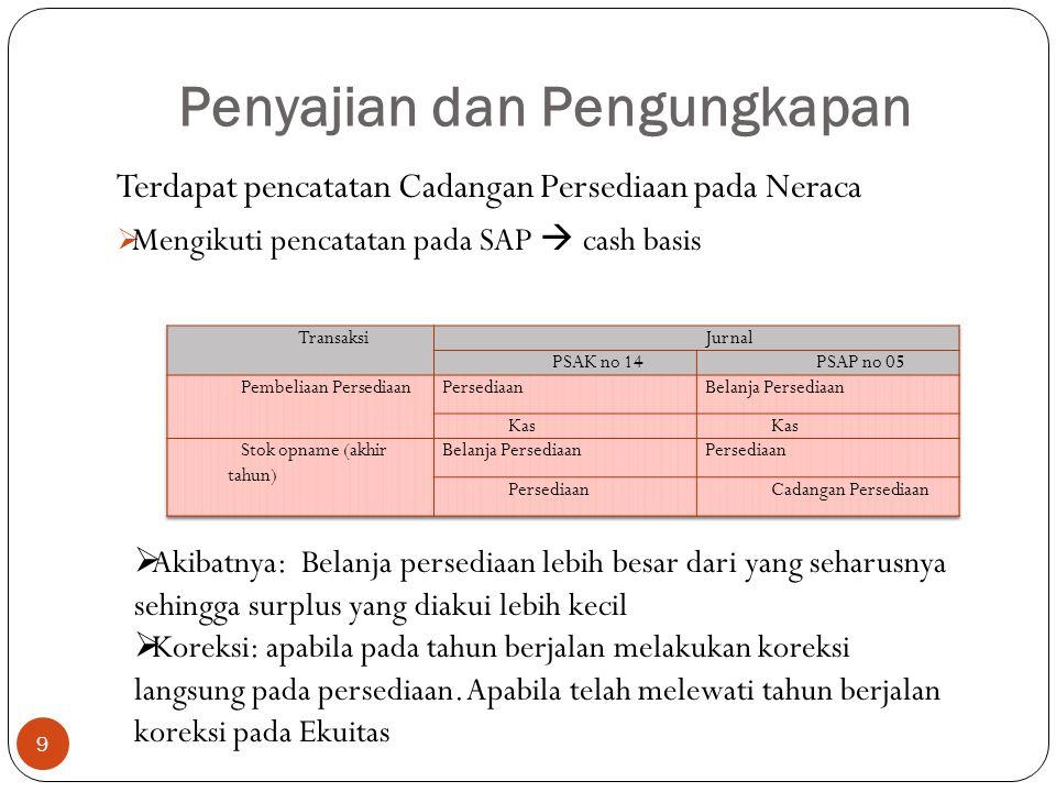 Terdapat pencatatan Cadangan Persediaan pada Neraca  Mengikuti pencatatan pada SAP  cash basis Penyajian dan Pengungkapan  Akibatnya: Belanja persediaan lebih besar dari yang seharusnya sehingga surplus yang diakui lebih kecil  Koreksi: apabila pada tahun berjalan melakukan koreksi langsung pada persediaan.