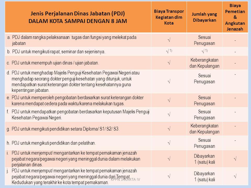 Jenis Perjalanan Dinas Jabatan (PDJ) DALAM KOTA SAMPAI DENGAN 8 JAM Biaya Transpor Kegiatan dlm Kota Jumlah yang Dibayarkan Biaya Pemetian & Angkutan