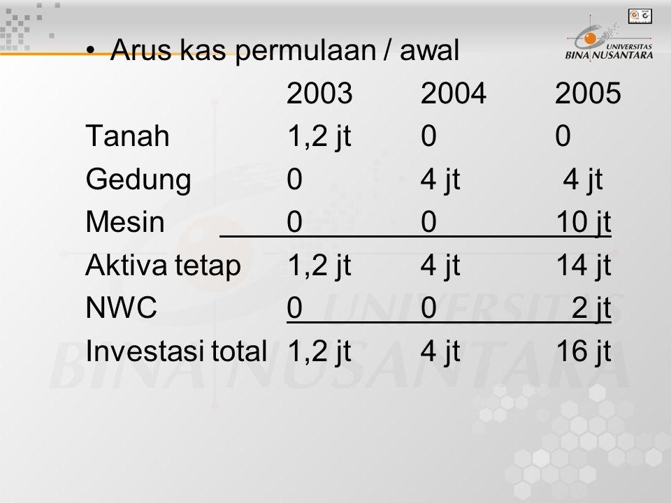 •Arus kas permulaan / awal 200320042005 Tanah1,2 jt00 Gedung04 jt 4 jt Mesin0010 jt Aktiva tetap1,2 jt4 jt14 jt NWC00 2 jt Investasi total1,2 jt4 jt16