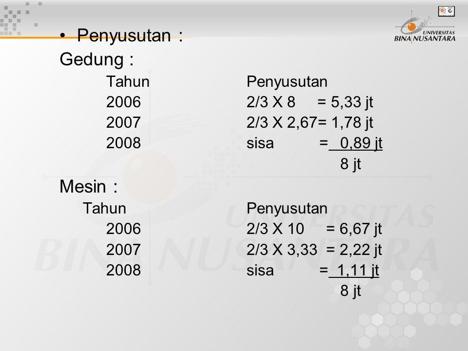 •Penyusutan : Gedung : TahunPenyusutan 20062/3 X 8 = 5,33 jt 20072/3 X 2,67= 1,78 jt 2008sisa =0,89 jt 8 jt Mesin : TahunPenyusutan 20062/3 X 10 = 6,6