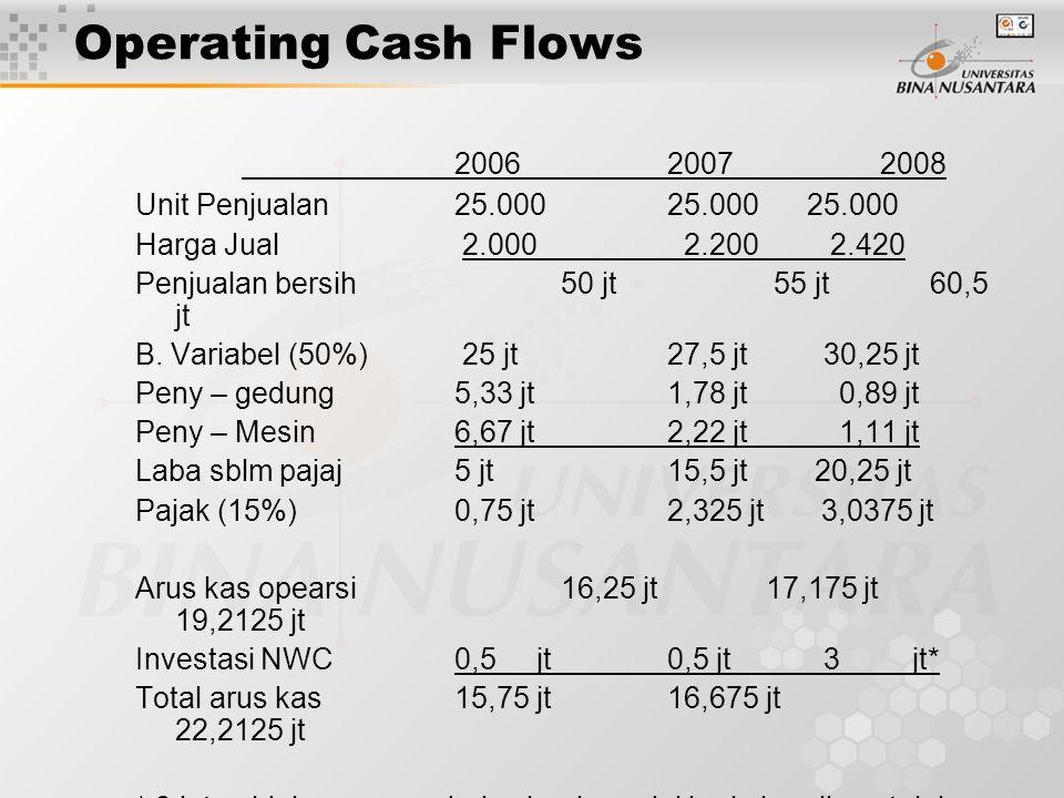Operating Cash Flows 200620072008 Unit Penjualan25.000 25.000 25.000 Harga Jual 2.000 2.200 2.420 Penjualan bersih 50 jt55 jt 60,5 jt B. Variabel (50%
