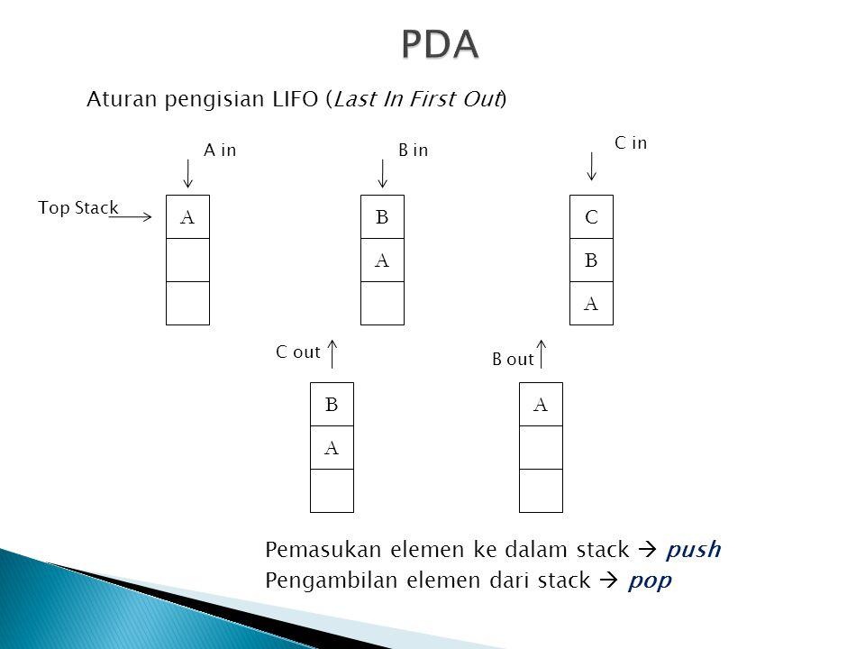 Aturan pengisian LIFO (Last In First Out) B A AC B A B A A Top Stack A in B out C out C in B in Pemasukan elemen ke dalam stack  push Pengambilan elemen dari stack  pop