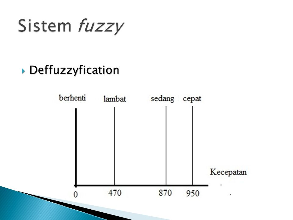  Deffuzzyfication