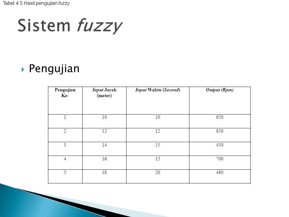  Pengujian Pengujian Ke- Input Jarak (meter) Input Waktu (Second)Output (Rpm) 110 850 212 850 31415450 41615700 51820480 Tabel 4.5 Hasil pengujian fu