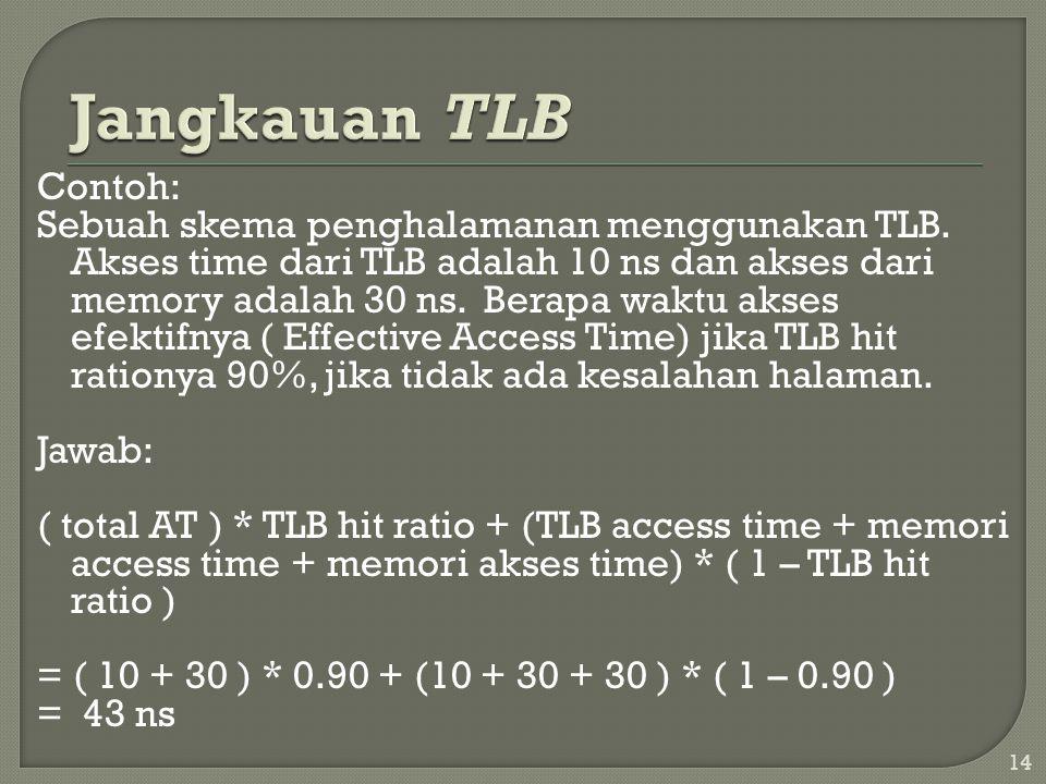 Contoh: Sebuah skema penghalamanan menggunakan TLB. Akses time dari TLB adalah 10 ns dan akses dari memory adalah 30 ns. Berapa waktu akses efektifnya