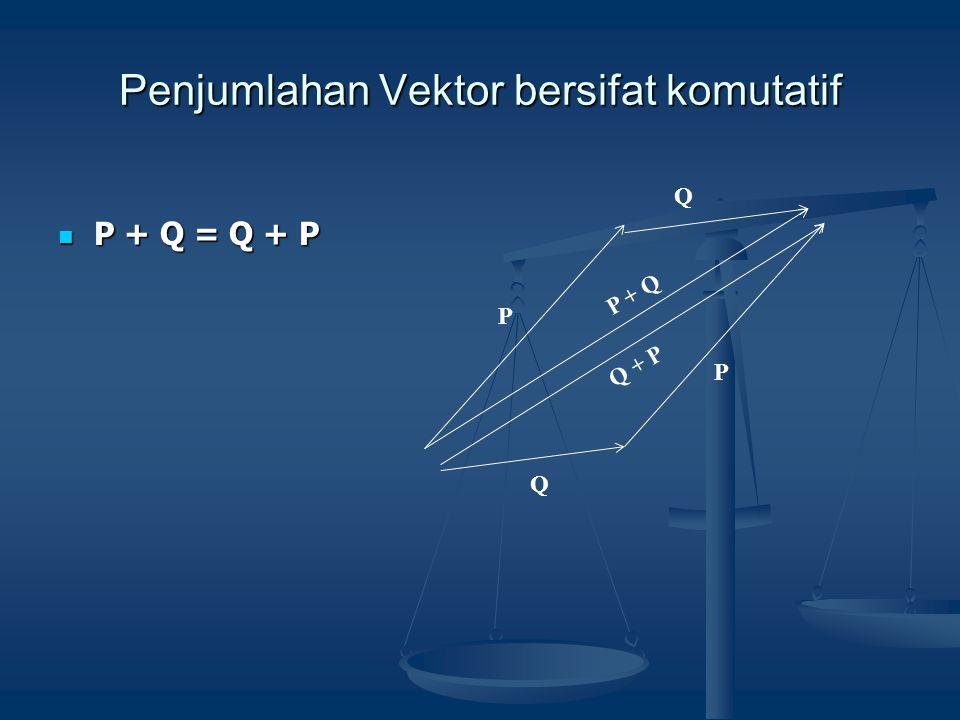 Penjumlahan Vektor bersifat komutatif P Q  P + Q = Q + P P + Q Q P Q + P