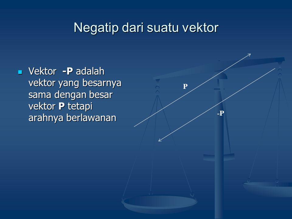 Negatip dari suatu vektor P  Vektor -P adalah vektor yang besarnya sama dengan besar vektor P tetapi arahnya berlawanan -P