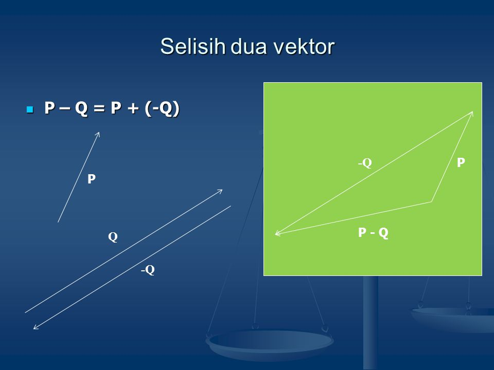 Selisih dua vektor Q  P – Q = P + (-Q) P -Q P P - Q -Q