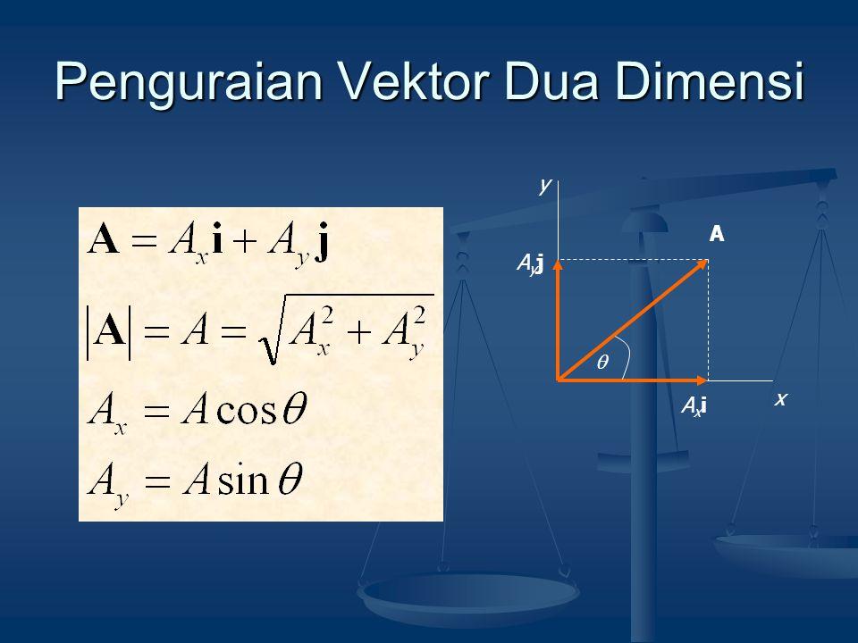 Penguraian Vektor Dua Dimensi x y A AxiAxi AyjAyj 