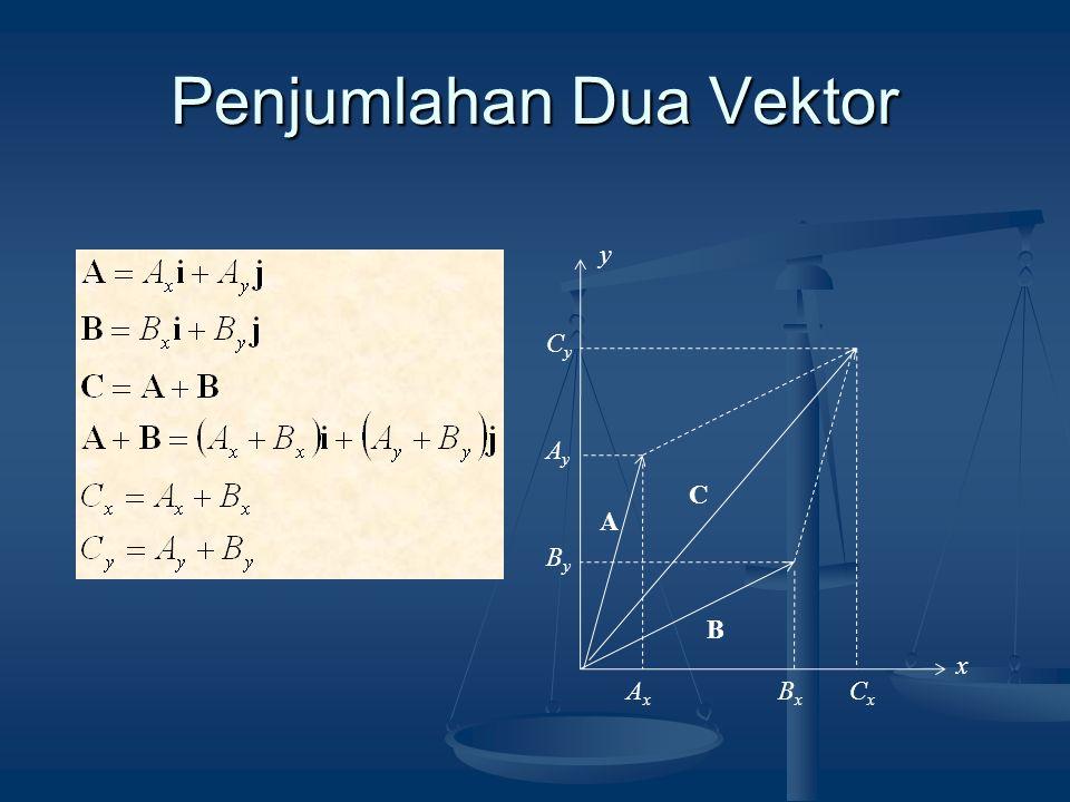 Penjumlahan Dua Vektor A B x y C AxAx BxBx CxCx AyAy ByBy CyCy
