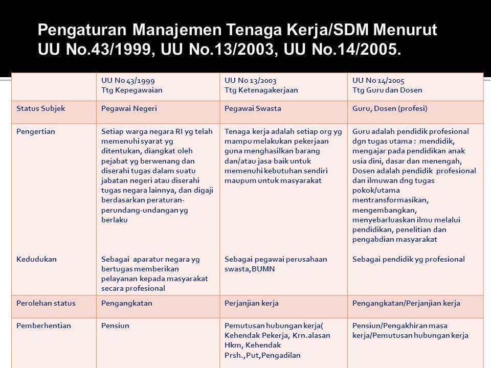  Perencanaan tenaga kerja/SDM Mikro merupakan proses penyusunan rencana ketenagakerjaan dalam suatu instansi baik instansi pemerintah maupun swasta g