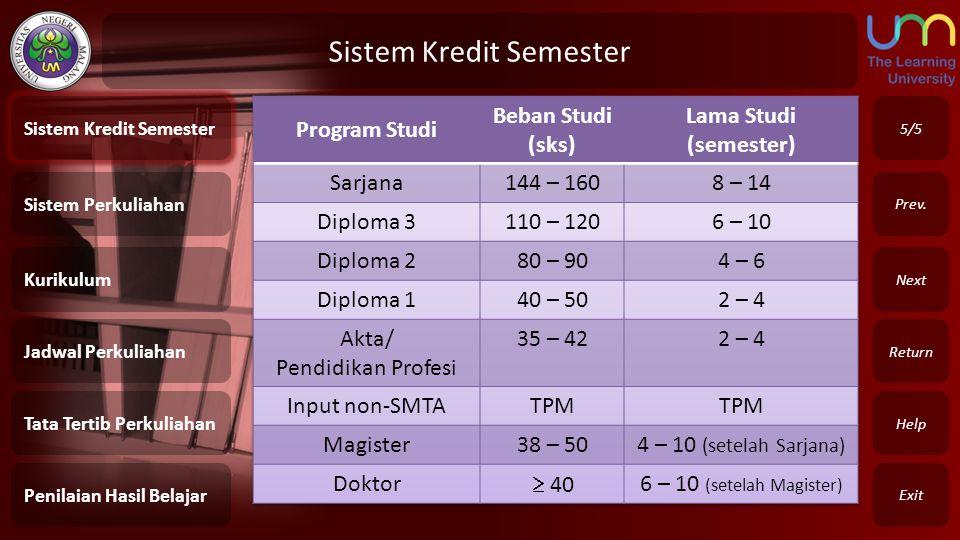 Sistem Kredit Semester Exit Return Next Prev. 5/5 Sistem Perkuliahan Kurikulum Jadwal Perkuliahan Tata Tertib Perkuliahan Penilaian Hasil Belajar Sist