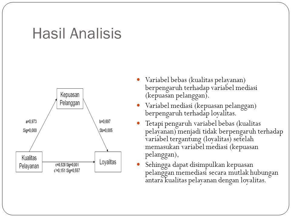 Hasil Analisis  Variabel bebas (kualitas pelayanan) berpengaruh terhadap variabel mediasi (kepuasan pelanggan).  Variabel mediasi (kepuasan pelangga