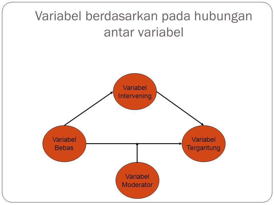 Variabel berdasarkan pada hubungan antar variabel Variabel Tergantung Variabel Bebas Variabel Intervening Variabel Moderator