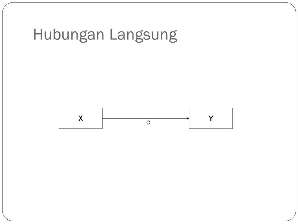 Hubungan Melalui Mediasi Hipotesis:  H1: X berpengaruh postif terhadap M.