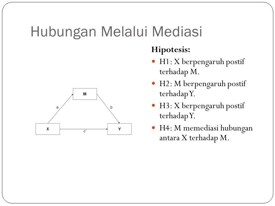 Hubungan Melalui Mediasi Hipotesis:  H1: X berpengaruh postif terhadap M.  H2: M berpengaruh postif terhadap Y.  H3: X berpengaruh postif terhadap
