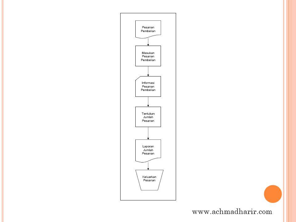 F LOWCHART P APER W ORK /D OCUMENT Flowchart Paperwork menelusuri alur dari data yang ditulis melalui sistem.