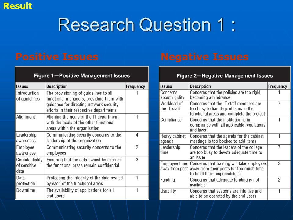 Research Question 1 : Positive IssuesNegative Issues Result