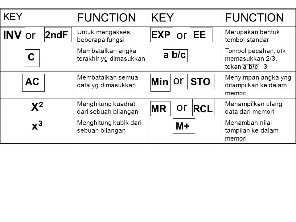 MENGGUNAKAN KALKULATOR Tabel di bawah ini menunjukkan beberapa fungsi daari beberapa kalkulator. Walaupun demikian, semua kalkulator berbeda dan kalia