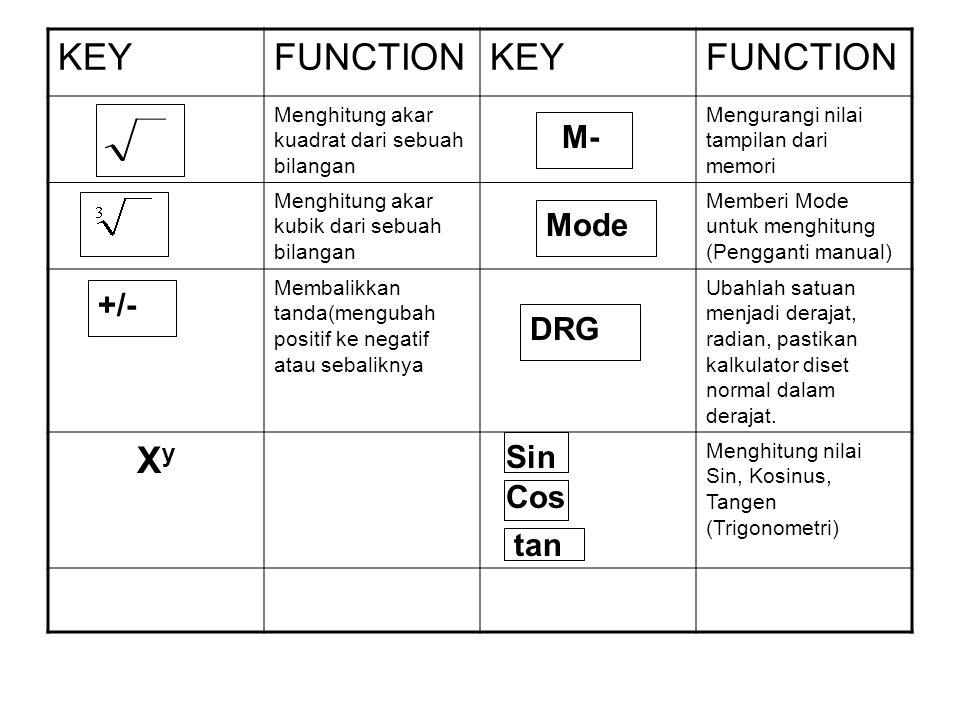 KEY FUNCTIONKEYFUNCTION INV or Untuk mengakses beberapa fungsi or Merupakan bentuk tombol standar Membatalkan angka terakhir yg dimasukkan Tombol peca