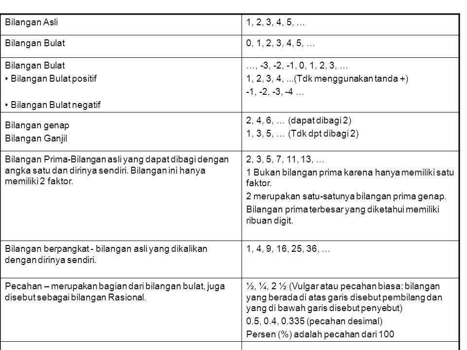 SISTEM BILANGAN Macam-macam bilangan dapat dilihat pada tabel di bawah ini :