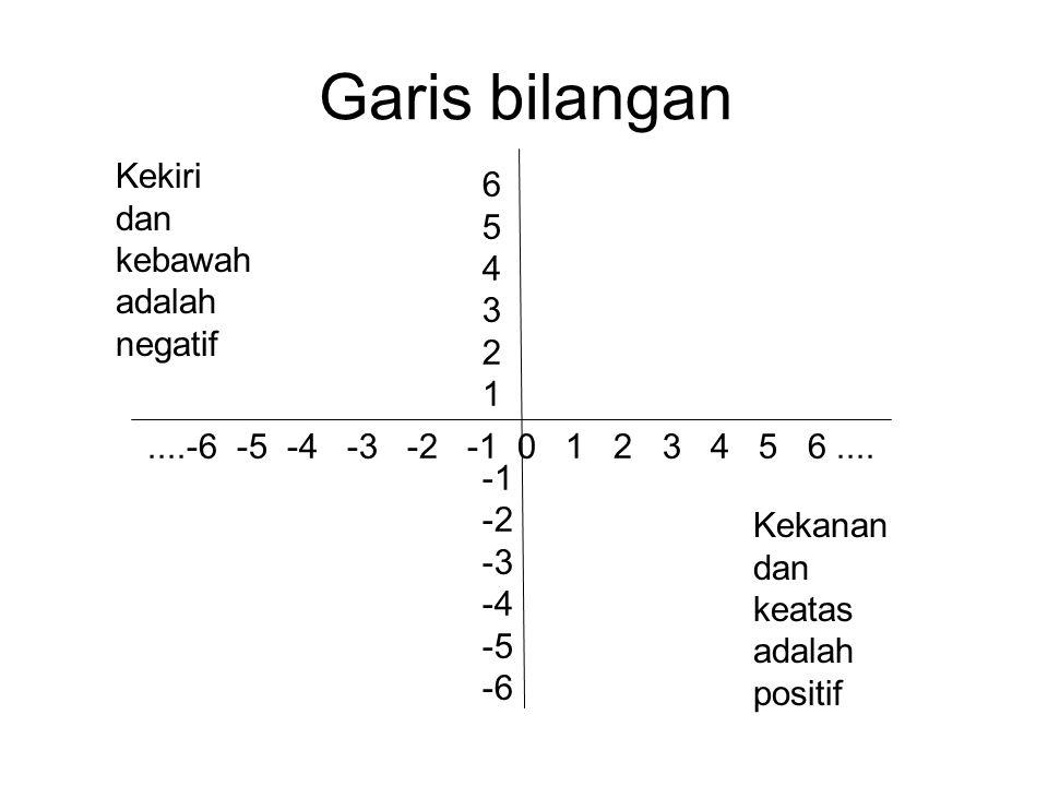 Garis bilangan mempunyai sisi positif dan negatif ada horizontal dan vertikal