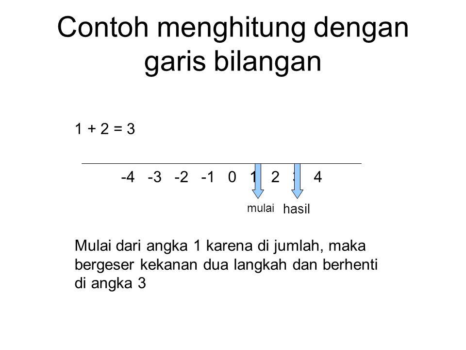 Bilangan positif ke kanan atau ke atas Bilangan negatif ke kiri atau ke bawah