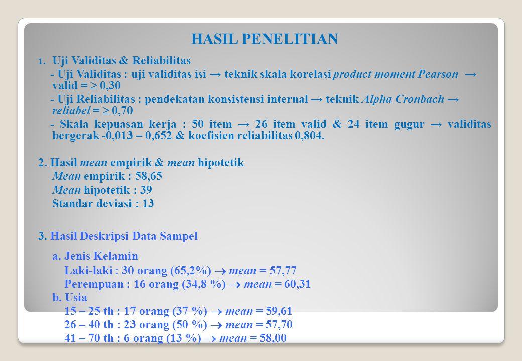 HASIL PENELITIAN 1. Uji Validitas & Reliabilitas - Uji Validitas : uji validitas isi → teknik skala korelasi product moment Pearson → valid =  0,30 -